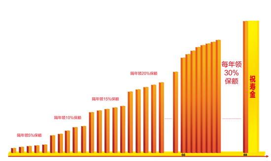 2倍投产比秘笈 在游旺看来,金悦人生的阶梯返还方式与此前产品之间的差别,与房贷的两种通行还款方式(等额本金和等额本息)异曲同工。 所谓等额本息,是指在还款期内,每月偿还同等数额的贷款(包括本金和利息),但在每月固定偿还的贷款中,所偿还的本金逐月递增,利息逐月递减,月还款数不变;而等额本金则是在还款期内把贷款数总额等分,每月偿还同等数额的本金和剩余贷款在该月所产生的利息,其效果是由于每月的还款本金额固定,而利息越来越少,贷款人起初还款压力较大,但是随时间的推移每月还款数也越来越少。 而在等额本息还款法下,由